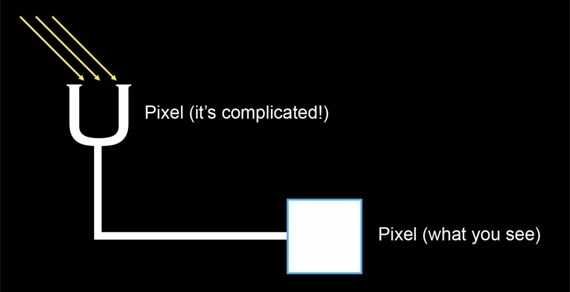 How you see pixels