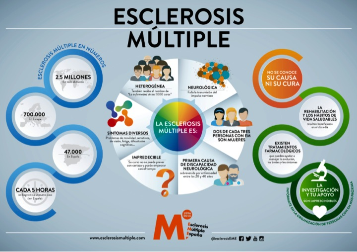 Lo que todo el mundo debe de saber sobre la esclerosis múltiple
