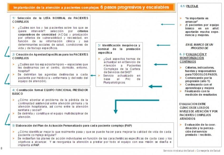 ImplantacionPaCronicos