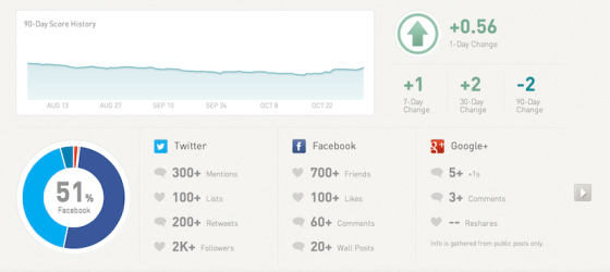 new klout index