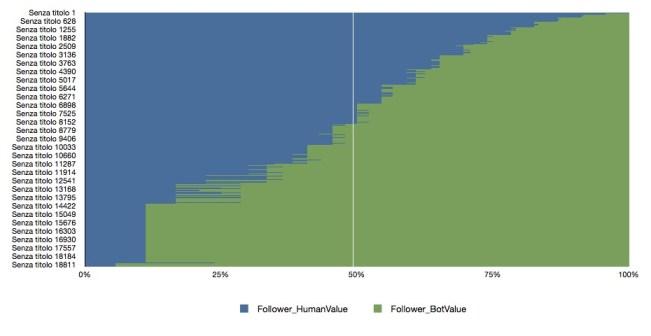 grafico totale follower grillo