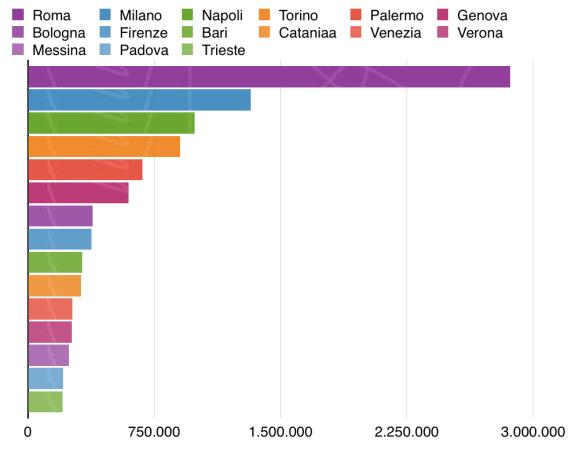 migliori città italiane popolazione