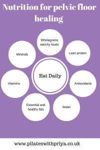 Nutrition for pelvic floor
