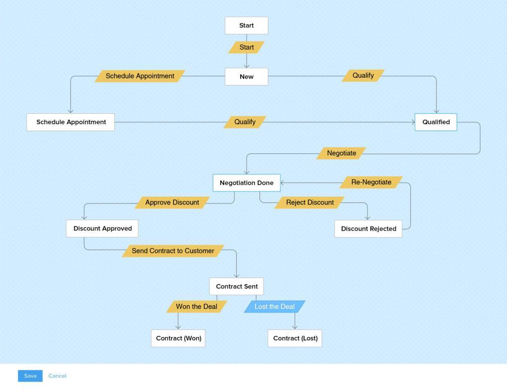 44 zoho crm blueprints ahora te permite disear procesos de ventas que es un proceso de ventas malvernweather Image collections