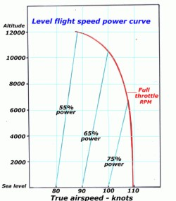 aerodynamics of Manoeuvring forces