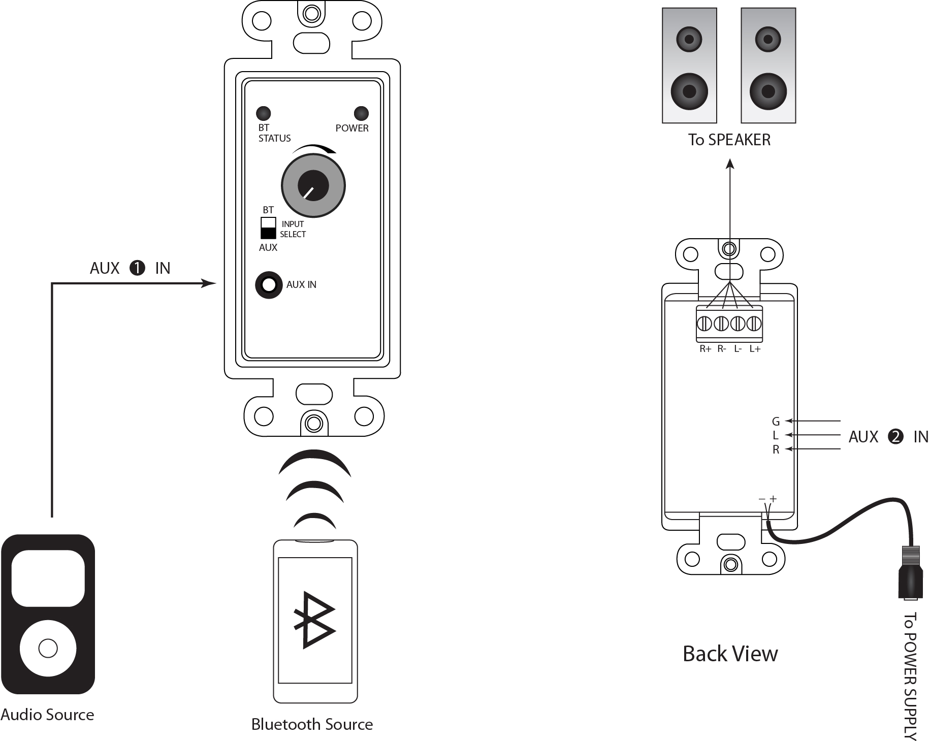 Wall Plate Stereo Audio Power Amplifier Built In Bluetooth Receiver With Volume Control