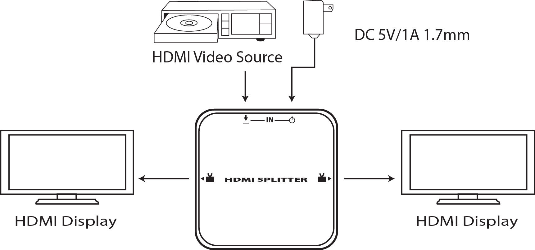 1x2 Hdmi Amplified Splitter With 3d Support
