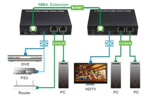 HDBaseT HDMI Extender Over Cat5  Cat6 with Builtin IR