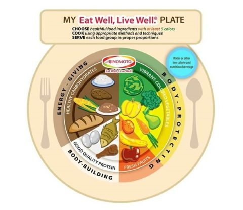 My Eat Well, Live Well® Plate is a Tasty and Healthy Plating Method