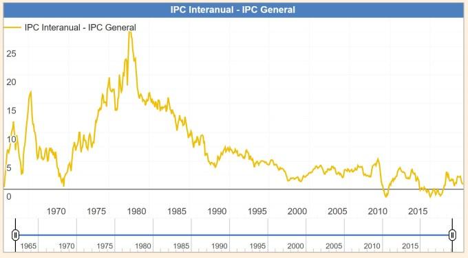 Inflación histórica en España.