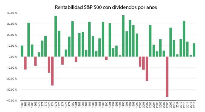 Rentabilidades anuales del S&P 500 con dividendos
