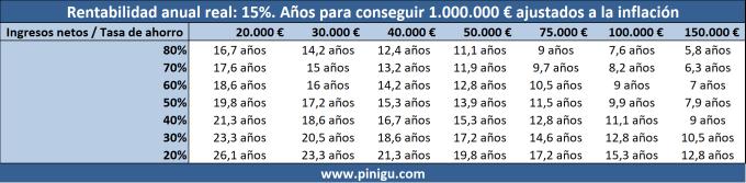 Tiempo necesario para ahorrar 1.000.000 € ahorrando e invirtiendo al 15%