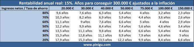 Tiempo necesario para ahorrar 300.000 € ahorrando e invirtiendo al 15%
