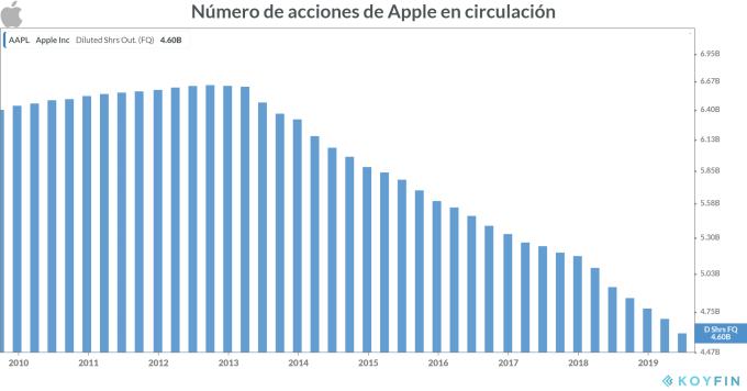 Acciones de Apple en circulación