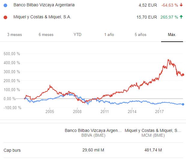 BBVA vs Miquel y Costas