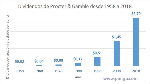 Dividendo Procter & Gamble