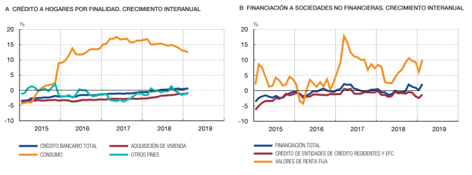 Evolución del crédito en España 2019