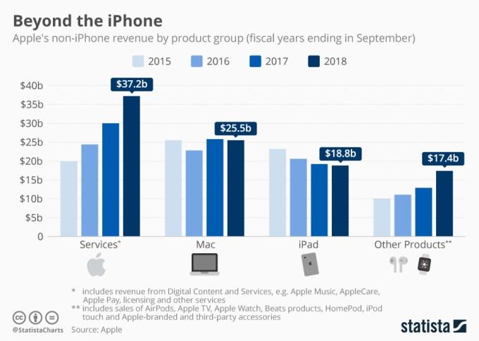 Ventas por producto de Apple