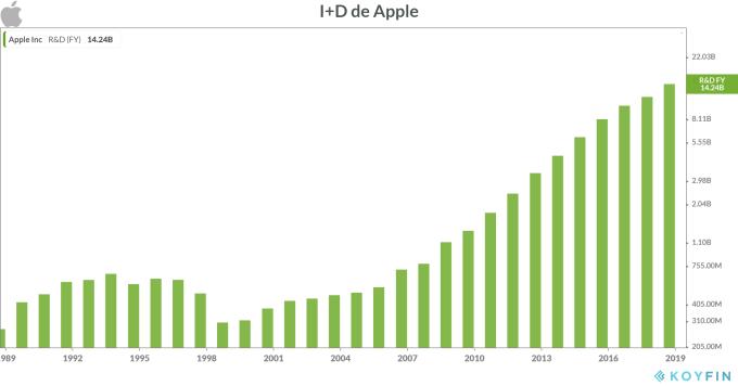 Gasto en I+D de Apple