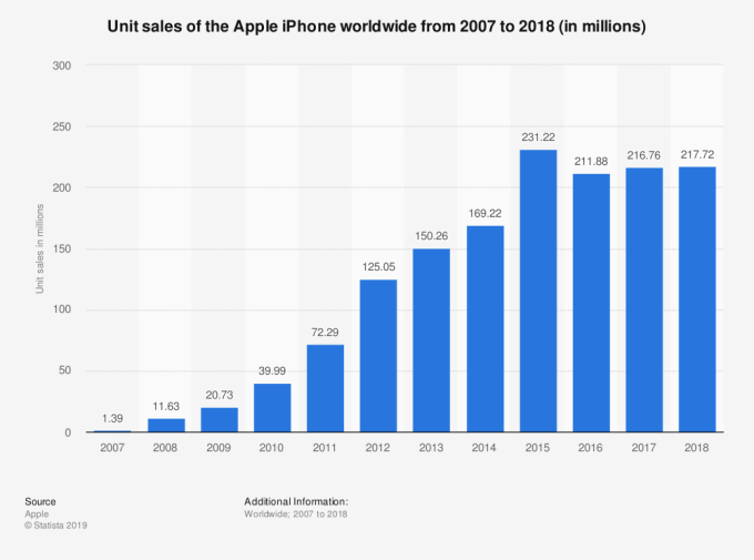 Número de Iphone vendidos