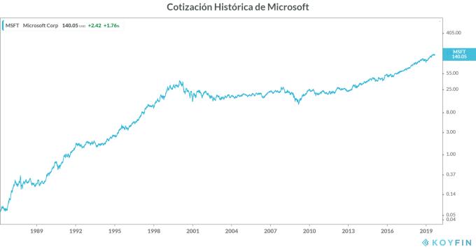 Cotización histórica de Microsoft