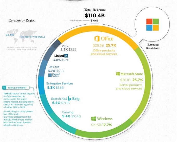 Diversificación de ingresos de Microsoft