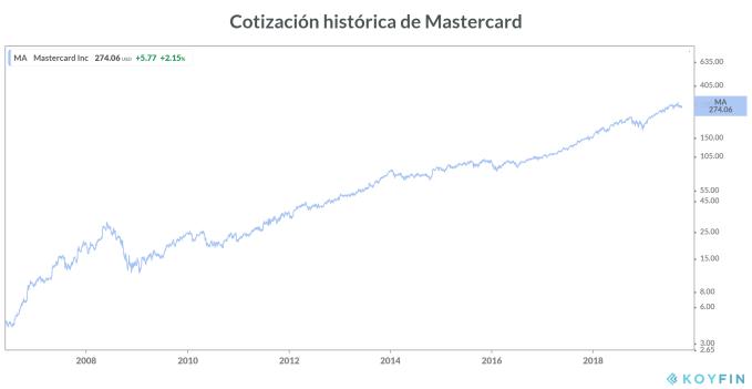 Cotización histórica de Mastercard