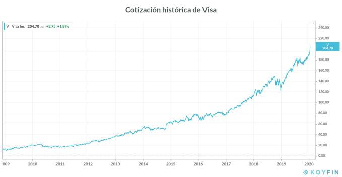Cotización histórica de Visa