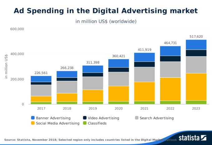 crecimiento mercado publicidad online en el mundo