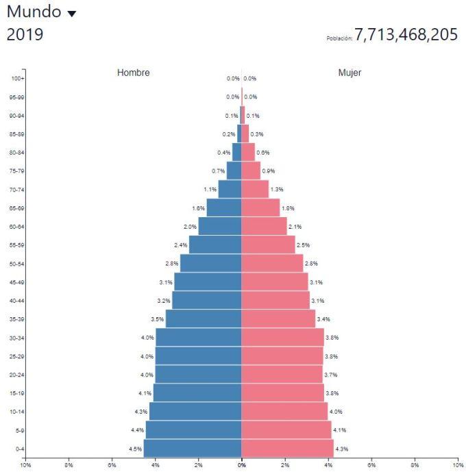 piramide poblacional mundial demografia