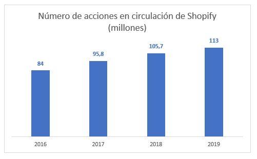 Número de acciones en circulación de Shopify