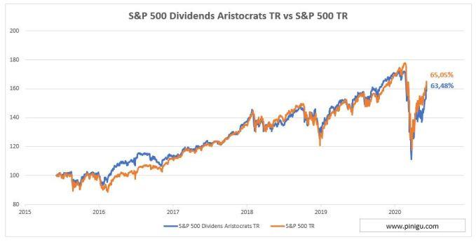 rentabilidad aristócratas del dividendo vs s&p 500