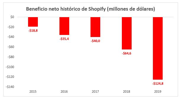 beneficio neto histórico shopify