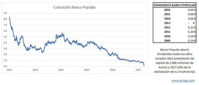 cotizacion historica banco popular y dividendos