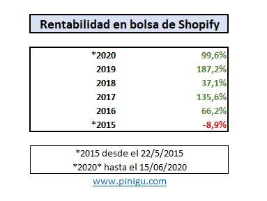 rentabilidad histórica en bolsa de shopify