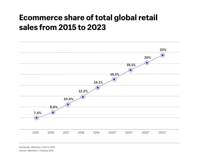 ventas retail e commerce mundo