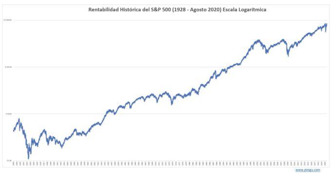 gráfico de rentabilidad histórica del sp500