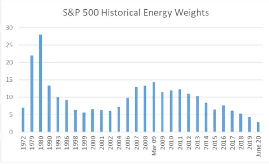 peso histórico del sector energía en el sp500