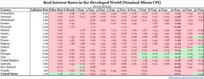 tipos de interés reales en el mundo 2019