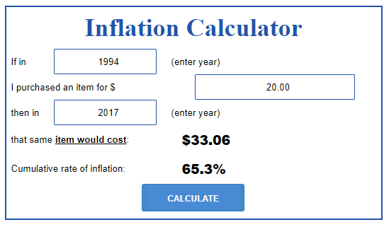 If in 1994 I purchased an item for $20.00, then in 2017 that same item would cost: $33.06 (Cumulative rate of inflation: 65.3%)