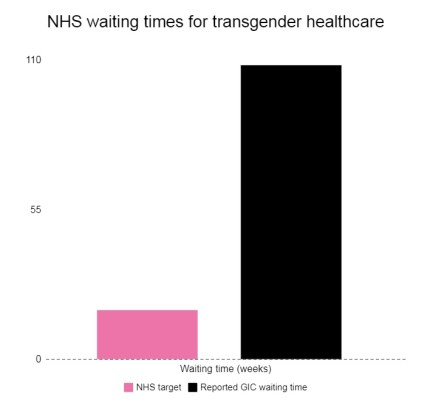 A chart showing NHS transgender waiting times compared to targets