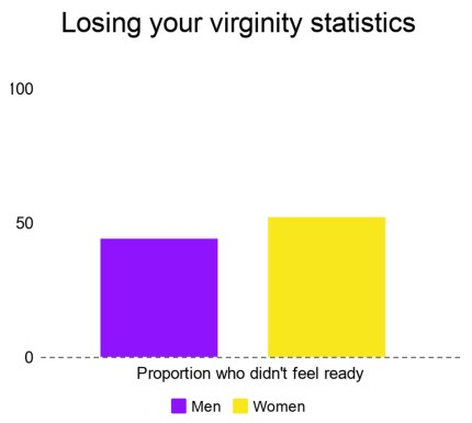 Sex statistics represented on a graph which shows that when girls and boys lose their virginity, they're often not ready