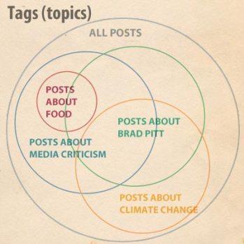 Tags as topics: an overlapping Venn diagram