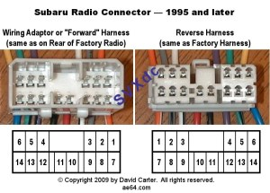 Subaru radio wiring diagrams from 19932009 : Pinout cable and connector diagramsusb, serial