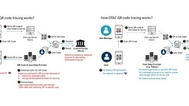 Photo of A Korean startup has an advanced QR tracing solution to possibly stop COVID-19 2nd wave, and it's looking to donate the solution