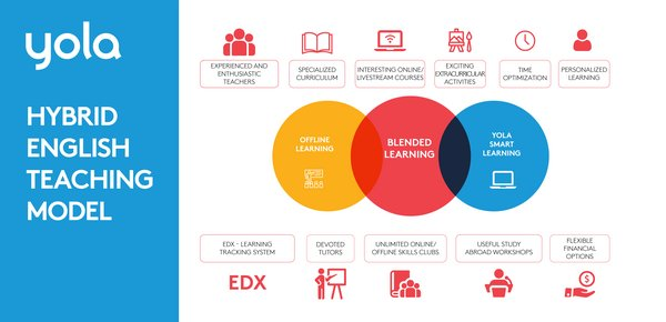 YOLA Hybrid English Teaching model
