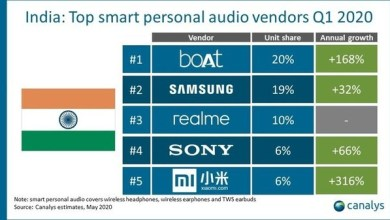 Photo of In less than three months, realme breaks into smart personal audio market in India with third spot in Q1 2020, according to Canalys