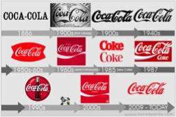 PinoyInvestor Academy - Fundamental Analysis - coca cola