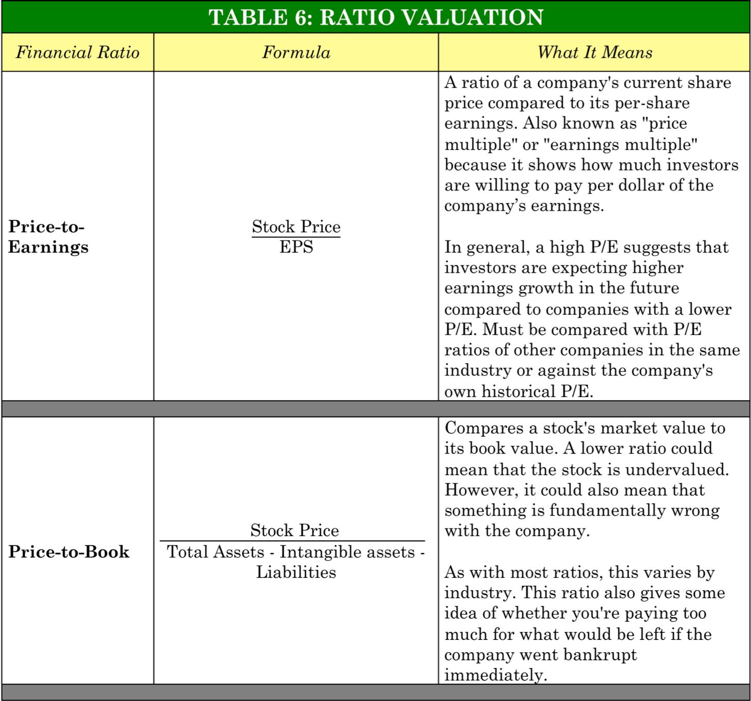 PinoyInvestor Academy - Fundamental Analysis - ratio analysis
