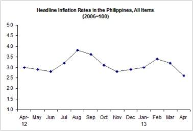 PinoyInvestor Academy - Investment Objective - Philippine inflation